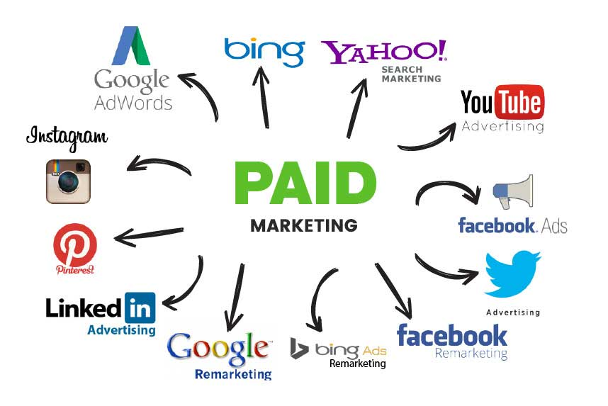 Image result for Paid Marketing
